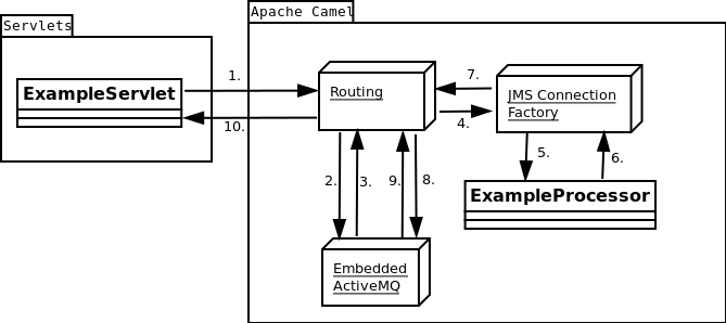 Asynchronous Message Exchange With Apache Camel